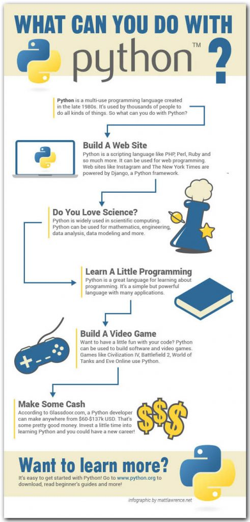 What Can you do with python programming language